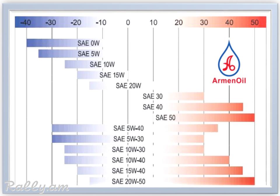 1L - EIFFEL PRESTY SILVER 10W40 SL API SL/SJ/CF, ACEA A3/B4-08