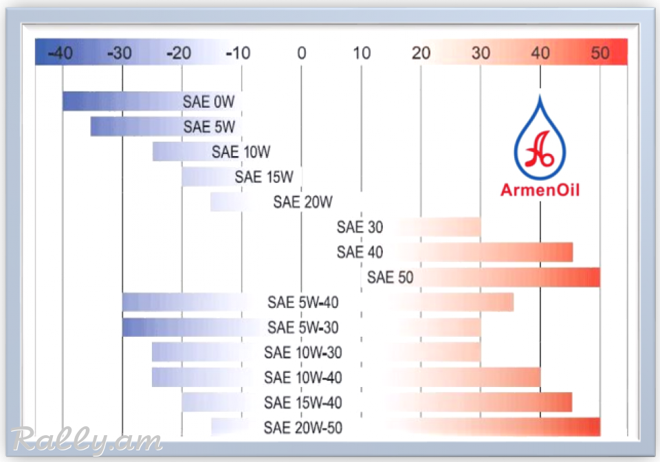 1L - EIFFEL SPARK ULTIMAT 5W40 SN API SN/CF, ACEA A3/B4-12 (Full SAPs)